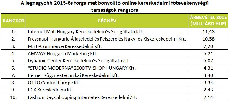 Online bevételek: a hirdetésen túl